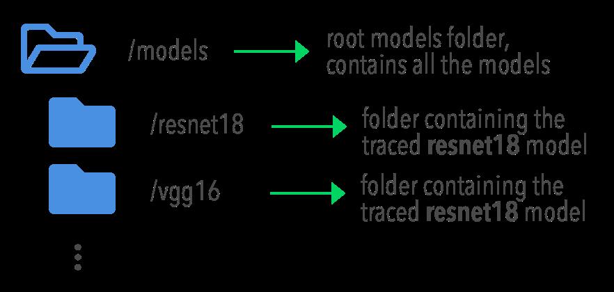 Configuring EuclidesDB — euclidesdb 0 2 0 documentation
